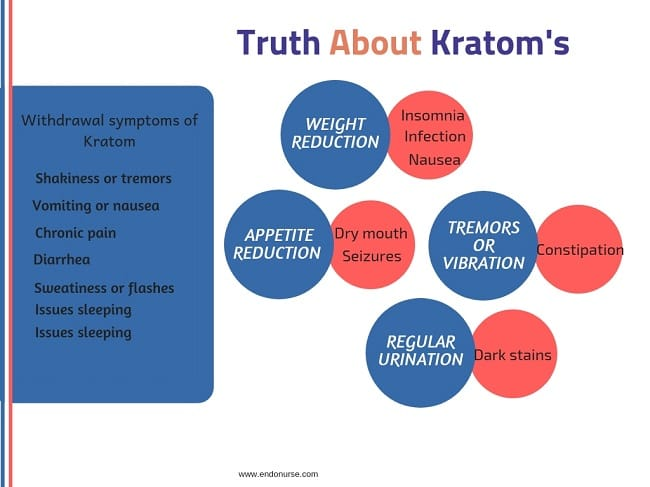 Truth About Kratom's