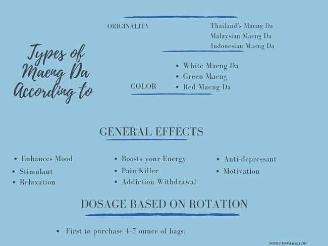 Types of Maeng Da